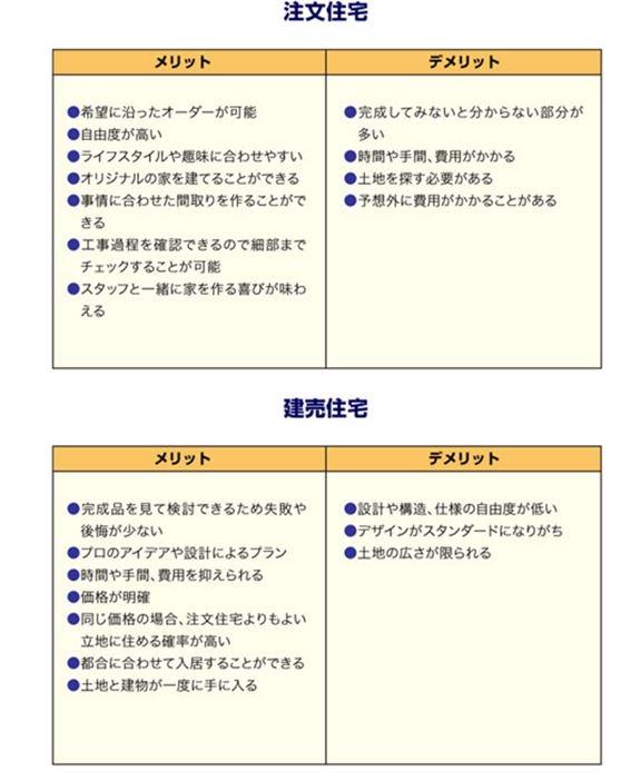 注文住宅.JPG